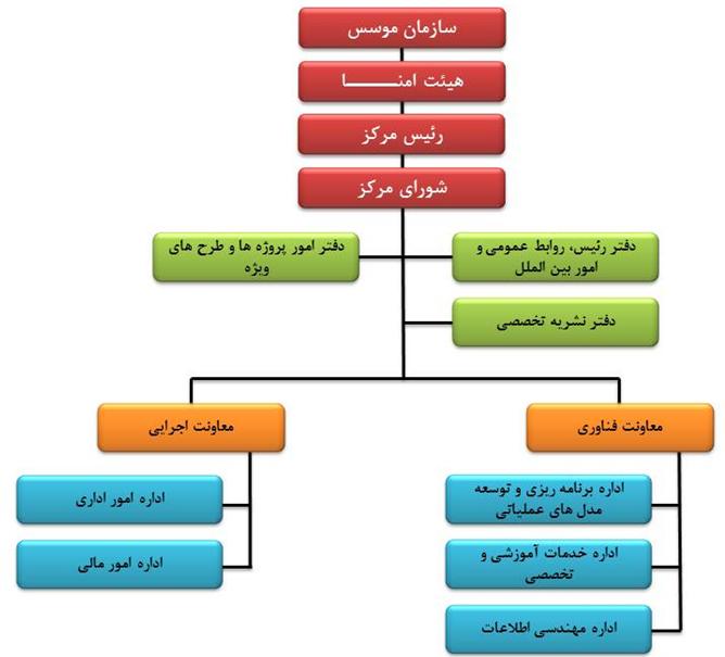 ساختار سازمانی مرکز رشد